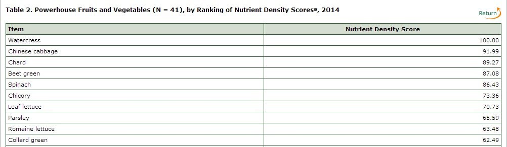 powerhouse fruit and veg top 10