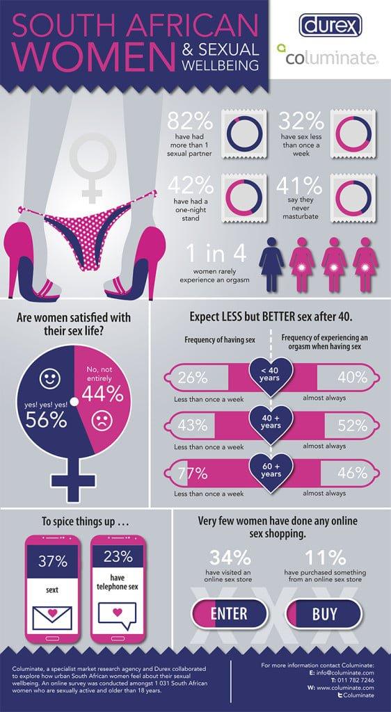 Durex, sex study, have better sex