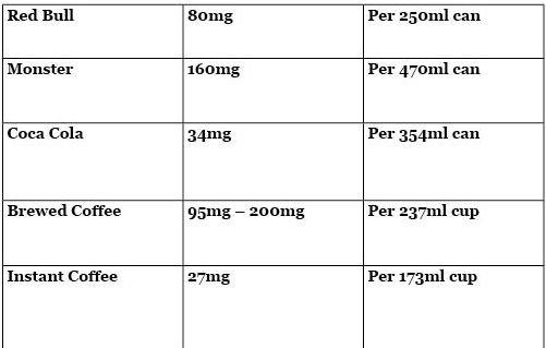 table Caffeine