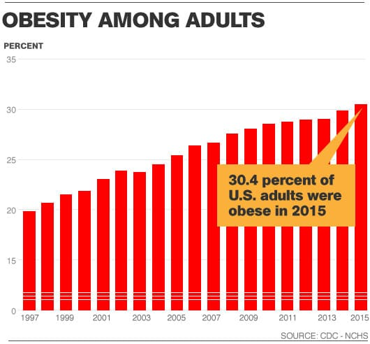 mh-chart-adults-obese_0