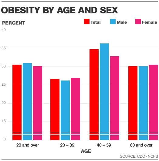mh-chart-age-sex-obese_0