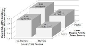 running-graph